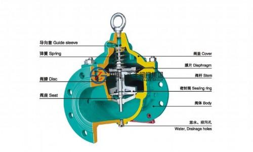 隔膜式水力控制阀